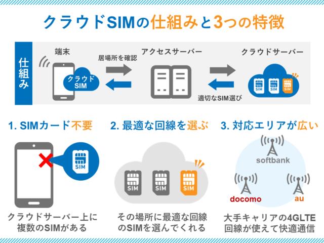 クラウドSIMの仕組みと3つの特徴