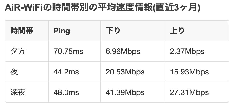 AiR-WiFiの時間帯別の平均通信速度